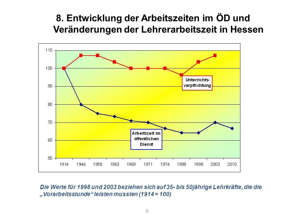 9 8. Entwicklung der Arbeitszeiten im ÖD und Veränderungen der Lehrerarbeitszeit in Hessen Die Werte für 1998 und 2003 beziehen sich auf 35- bis 50jäh