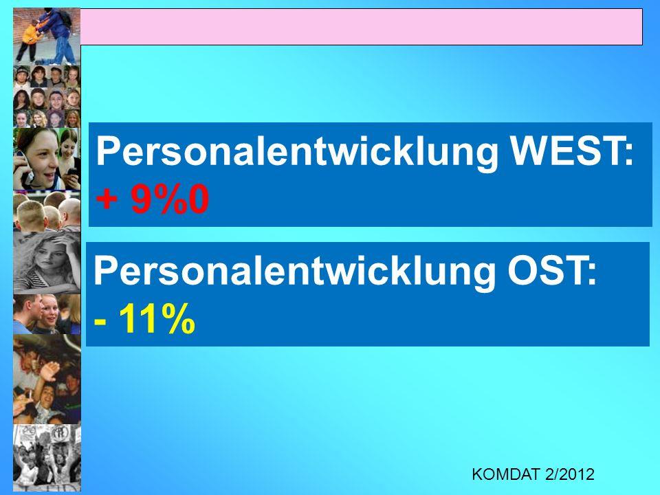Personalentwicklung WEST: + 9%0 Personalentwicklung OST: - 11% KOMDAT 2/2012