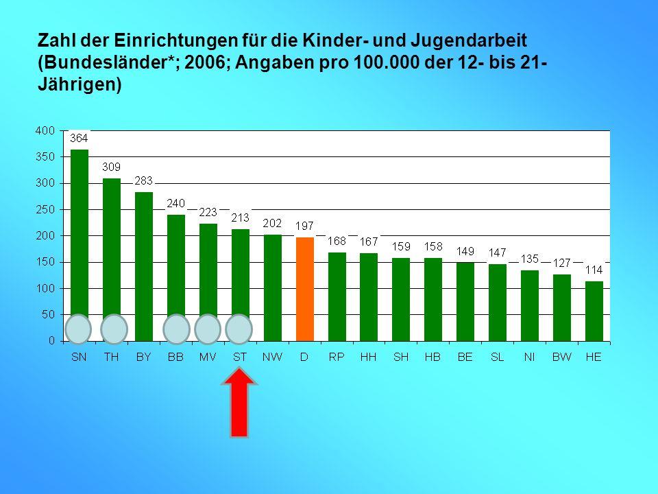 Zahl der Einrichtungen für die Kinder- und Jugendarbeit (Bundesländer*; 2006; Angaben pro 100.000 der 12- bis 21- Jährigen)