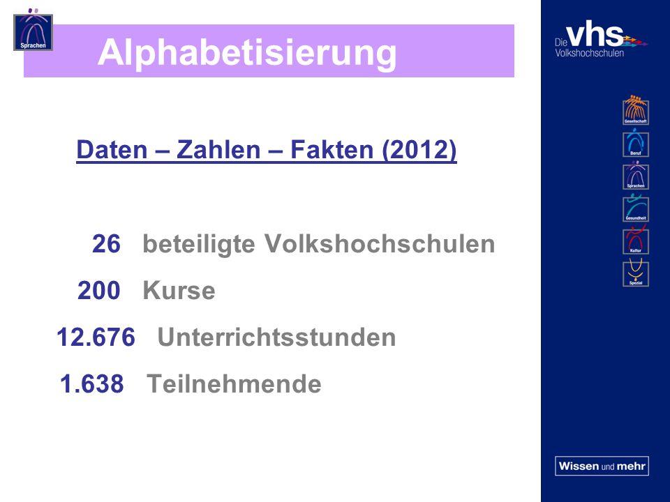 Alphabetisierung Daten – Zahlen – Fakten (2012) 26 beteiligte Volkshochschulen 200 Kurse 12.676 Unterrichtsstunden 1.638 Teilnehmende