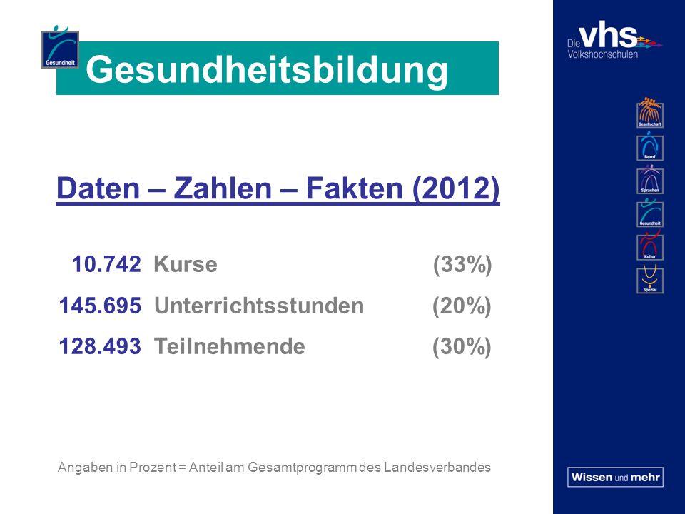 Daten – Zahlen – Fakten (2012) 10.742 Kurse (33%) 145.695 Unterrichtsstunden (20%) 128.493 Teilnehmende (30%) Angaben in Prozent = Anteil am Gesamtprogramm des Landesverbandes