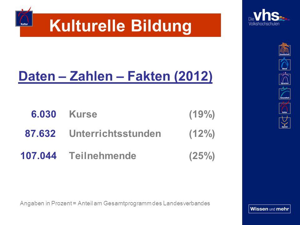 Kulturelle Bildung Daten – Zahlen – Fakten (2012) 6.030 Kurse(19%) 87.632 Unterrichtsstunden(12%) 107.044 Teilnehmende(25%) Angaben in Prozent = Anteil am Gesamtprogramm des Landesverbandes
