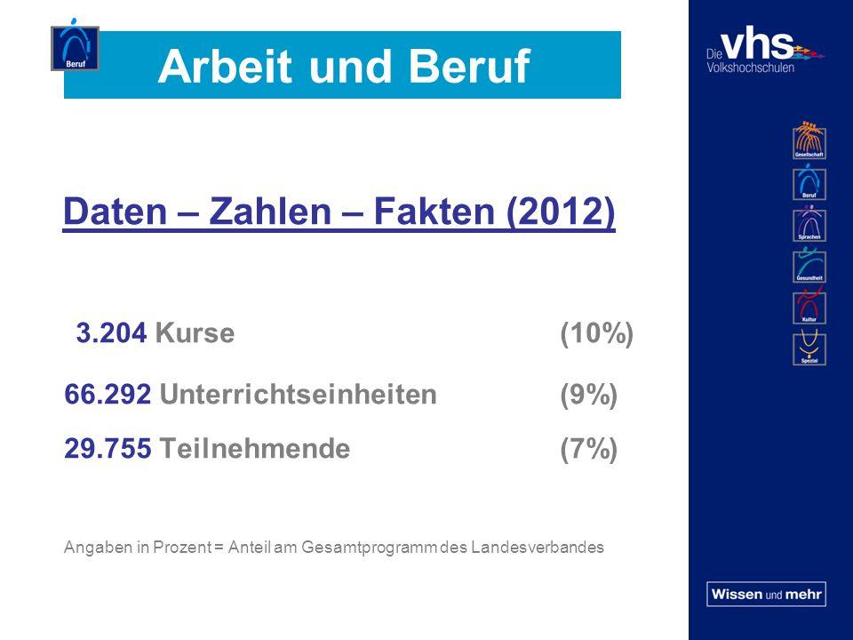 Arbeit und Beruf Daten – Zahlen – Fakten (2012) 3.204 Kurse (10%) 66.292 Unterrichtseinheiten (9%) 29.755 Teilnehmende (7%) Angaben in Prozent = Anteil am Gesamtprogramm des Landesverbandes