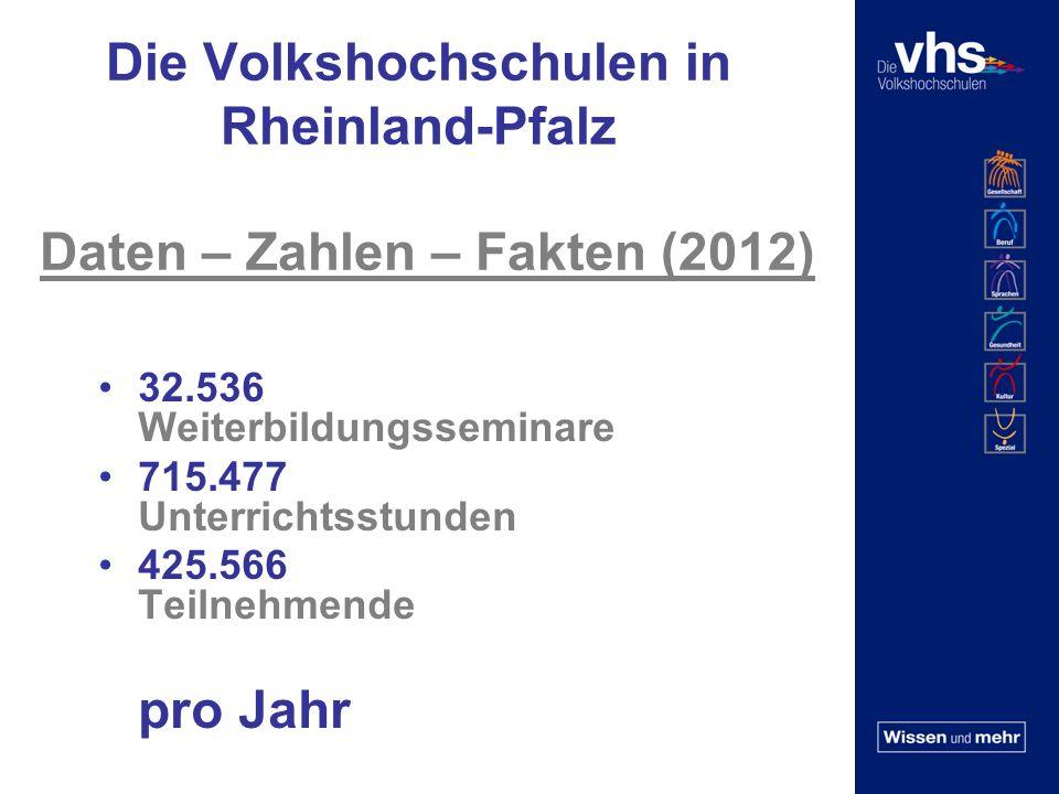 Die Volkshochschulen in Rheinland-Pfalz Daten – Zahlen – Fakten (2012) 32.536 Weiterbildungsseminare 715.477 Unterrichtsstunden 425.566 Teilnehmende pro Jahr