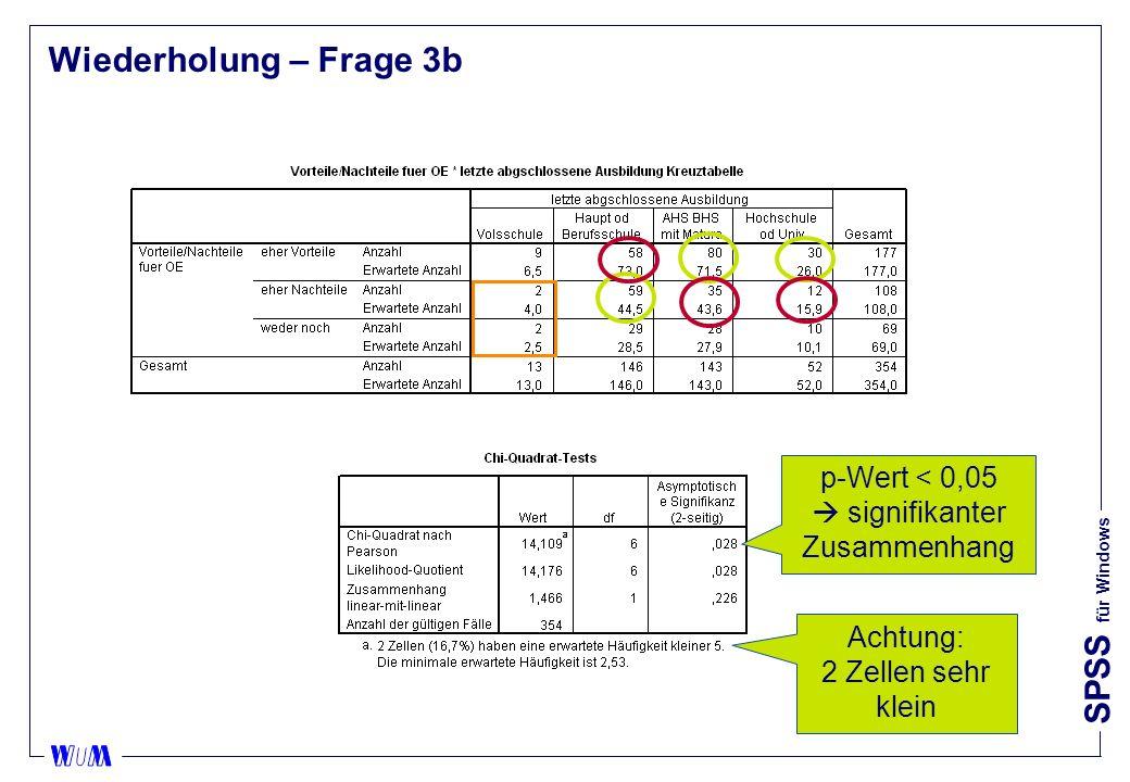 SPSS für Windows Wiederholung – Frage 3b p-Wert < 0,05 signifikanter Zusammenhang Achtung: 2 Zellen sehr klein