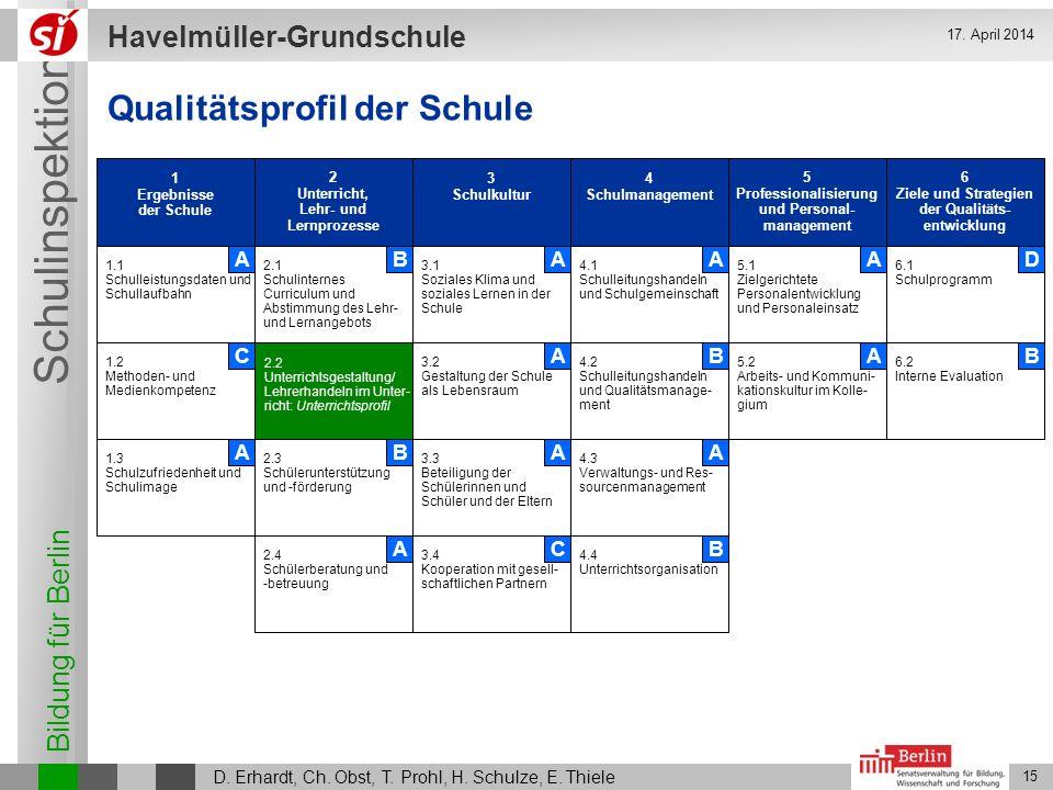 Bildung für Berlin Schulinspektion Havelmüller-Grundschule D. Erhardt, Ch. Obst, T. Prohl, H. Schulze, E. Thiele 15 17. April 2014 1 Ergebnisse der Sc