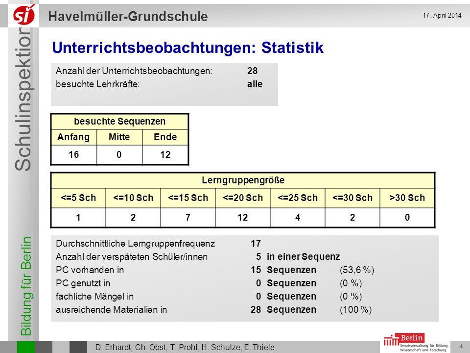 Bildung für Berlin Schulinspektion Havelmüller-Grundschule D. Erhardt, Ch. Obst, T. Prohl, H. Schulze, E. Thiele 4 17. April 2014 Unterrichtsbeobachtu