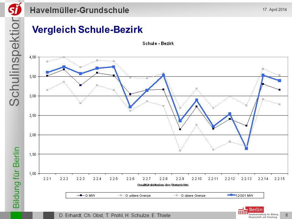 Bildung für Berlin Schulinspektion Havelmüller-Grundschule D. Erhardt, Ch. Obst, T. Prohl, H. Schulze, E. Thiele 8 17. April 2014 Vergleich Schule-Bez