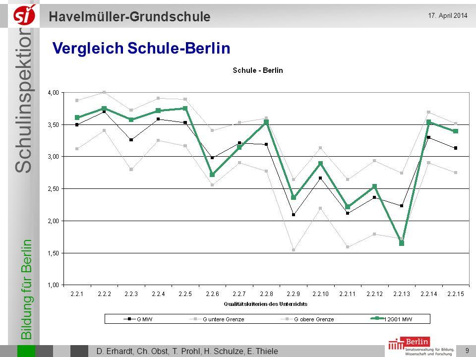 Bildung für Berlin Schulinspektion Havelmüller-Grundschule D. Erhardt, Ch. Obst, T. Prohl, H. Schulze, E. Thiele 9 17. April 2014 Vergleich Schule-Ber