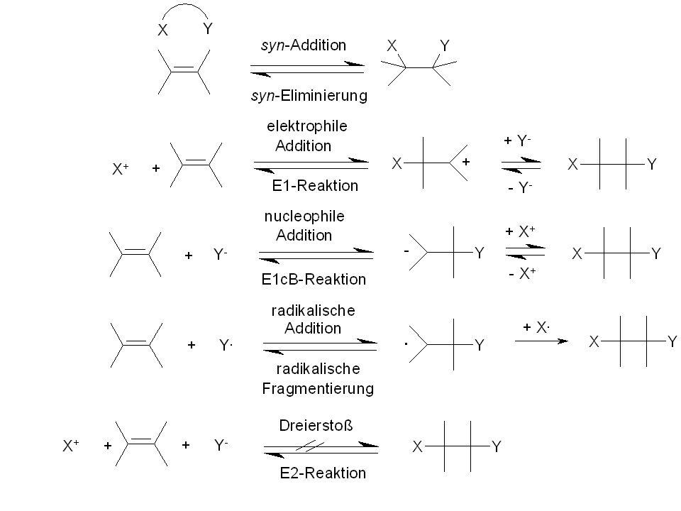2.3 Addition an aromatische Doppelbindungen 2.3.1 Addition von Cl 2 an Benzen: Bei Bestrahlung oder in Gegenwart von Peroxiden Addition bis zum Additionsprodukt C 6 H 6 Cl 6 (Enthält der Benzenring Substituenten, die durch Cl-Radikale substituiert werden können, läuft die Substitution bevorzugt ab).