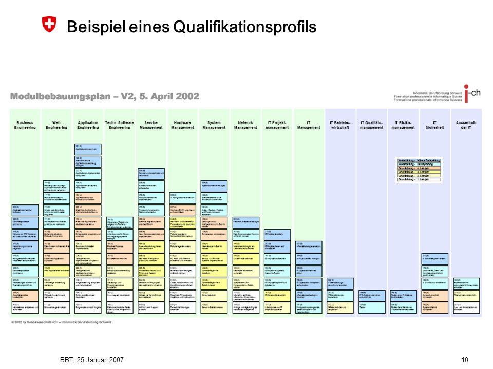 BBT, 25.Januar 2007 10 Beispiel eines Qualifikationsprofils