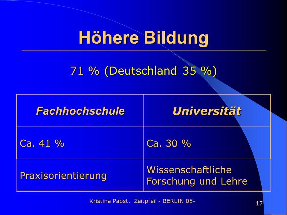 Kristina Pabst, Zeitpfeil - BERLIN 05- 17 Höhere Bildung 71 % (Deutschland 35 %) FachhochschuleUniversität Ca. 41 % Ca. 30 % Praxisorientierung Wissen