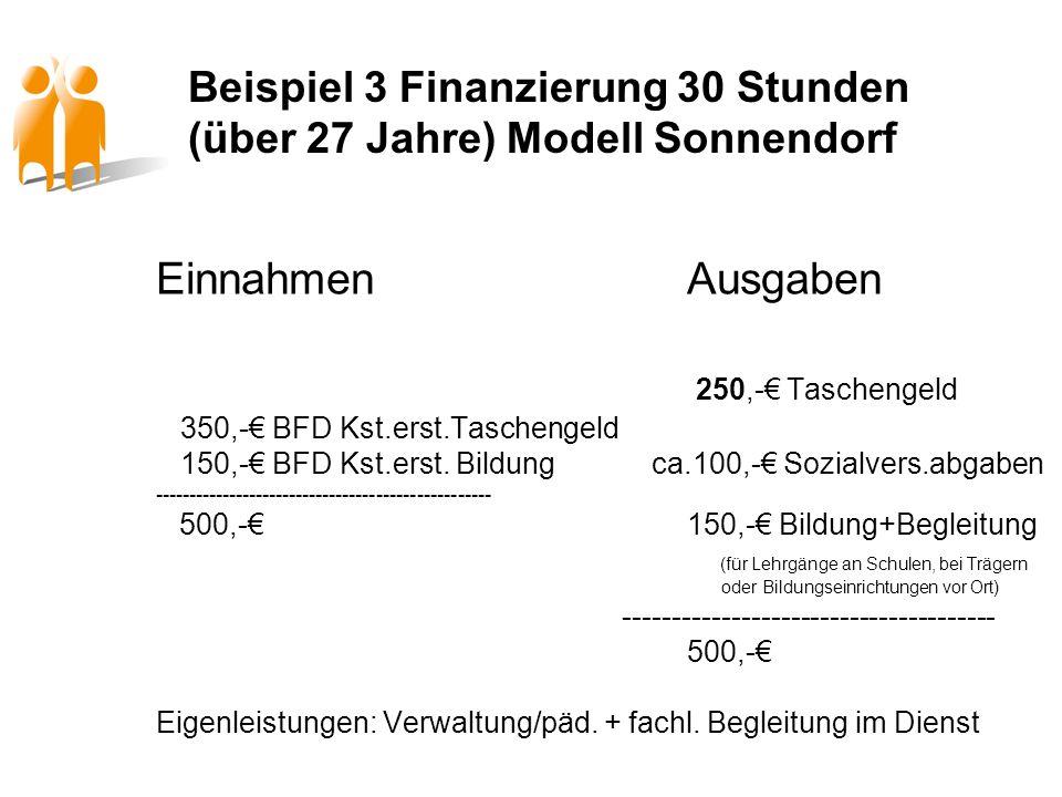 Beispiel 3 Finanzierung 30 Stunden (über 27 Jahre) Modell Sonnendorf EinnahmenAusgaben 250,- Taschengeld 350,- BFD Kst.erst.Taschengeld 150,- BFD Kst.