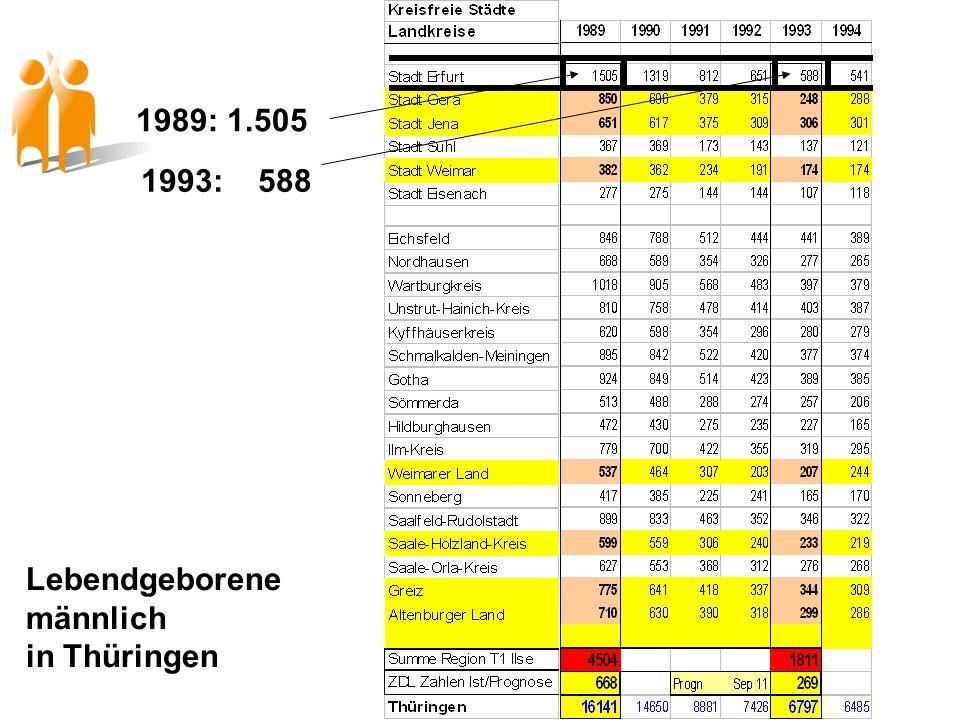 Lebendgeborene männlich in Thüringen 1989: 1.505 1993: 588