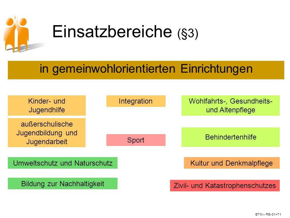 Einsatzbereiche (§3) in gemeinwohlorientierten Einrichtungen Kinder- und Jugendhilfe außerschulische Jugendbildung und Jugendarbeit Wohlfahrts-, Gesun