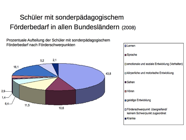 Die Ausgangslage in Mecklenburg - Vorpommern Der Anteil der Schüler mit sonderpädagogischem Förderbedarf an der Gesamtzahl der Schüler der Jahrgangsst