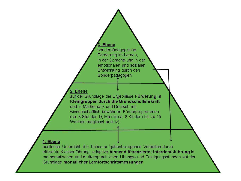 1. Ebene exellenter Unterricht, d.h. hohes aufgabenbezogenes Verhalten durch effiziente Klassenführung, adaptive binnendifferenzierte Unterrichtsführu