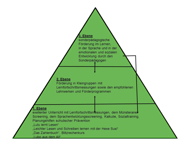 1. Ebene exellenter Unterricht mit Lernfortschrittsmessungen, dem Münsteraner Screening, dem Sprachentwicklungsscreening, Kalkulie, Sozialtraining, Pl