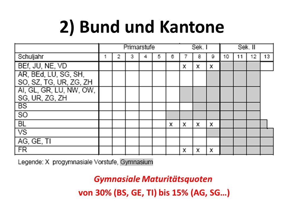 2) Bund und Kantone Gymnasiale Maturitätsquoten von 30% (BS, GE, TI) bis 15% (AG, SG…)
