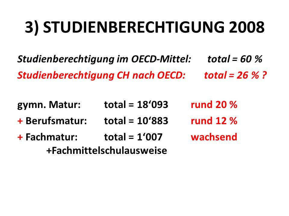 3) STUDIENBERECHTIGUNG 2008 Studienberechtigung im OECD-Mittel: total = 60 % Studienberechtigung CH nach OECD: total = 26 % ? gymn. Matur: total = 180