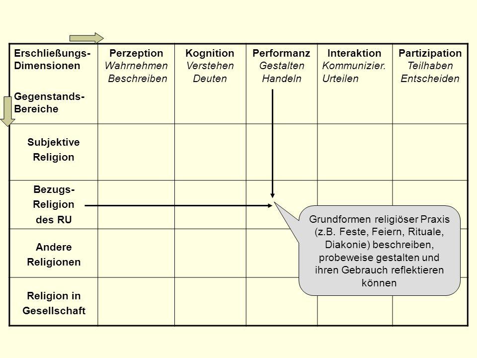 Erschließungs- Dimensionen Gegenstands- Bereiche Perzeption Wahrnehmen Beschreiben Kognition Verstehen Deuten Performanz Gestalten Handeln Interaktion