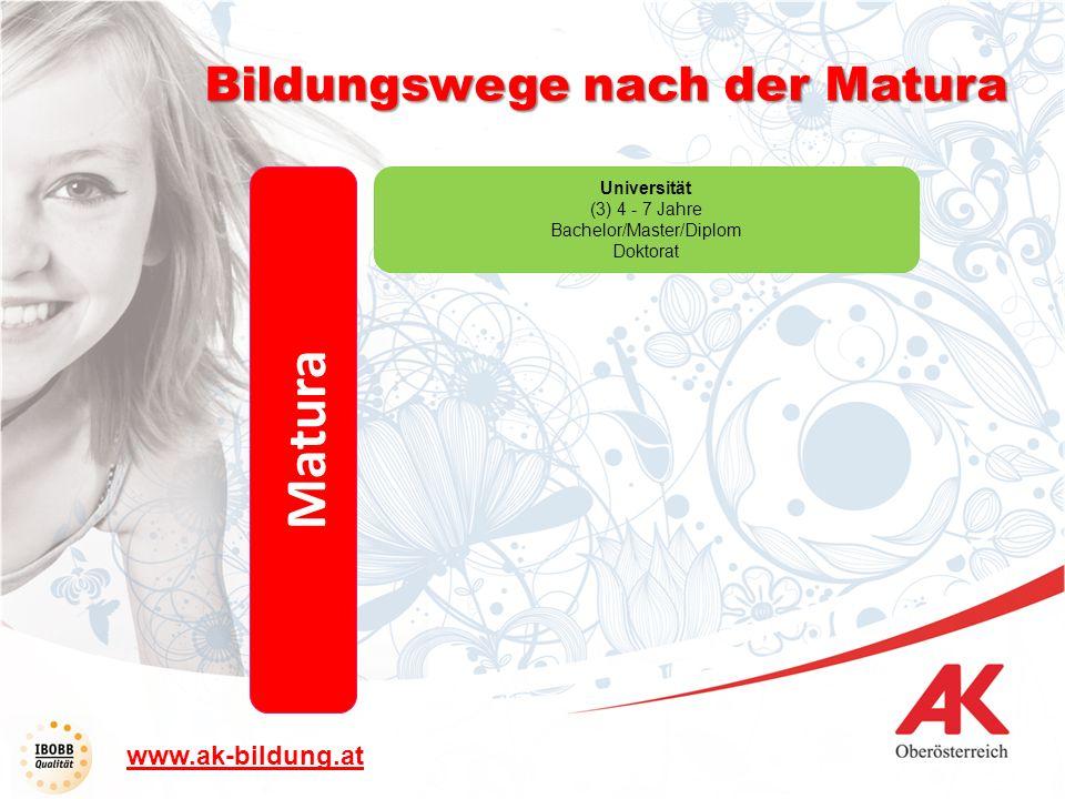 Bildungswege nach der Matura Matura Universität (3) 4 - 7 Jahre Bachelor/Master/Diplom Doktorat www.ak-bildung.at