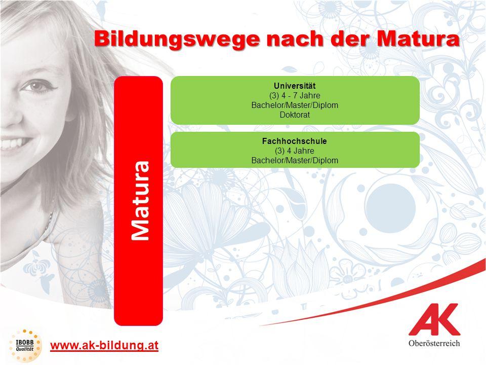 Matura Fachhochschule (3) 4 Jahre Bachelor/Master/Diplom Universität (3) 4 - 7 Jahre Bachelor/Master/Diplom Doktorat Bildungswege nach der Matura www.