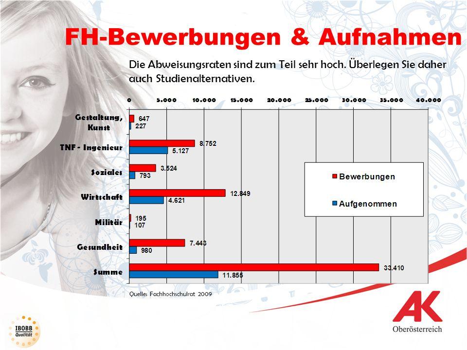 FH-Bewerbungen & Aufnahmen Die Abweisungsraten sind zum Teil sehr hoch. Überlegen Sie daher auch Studienalternativen. Quelle: Fachhochschulrat 2009