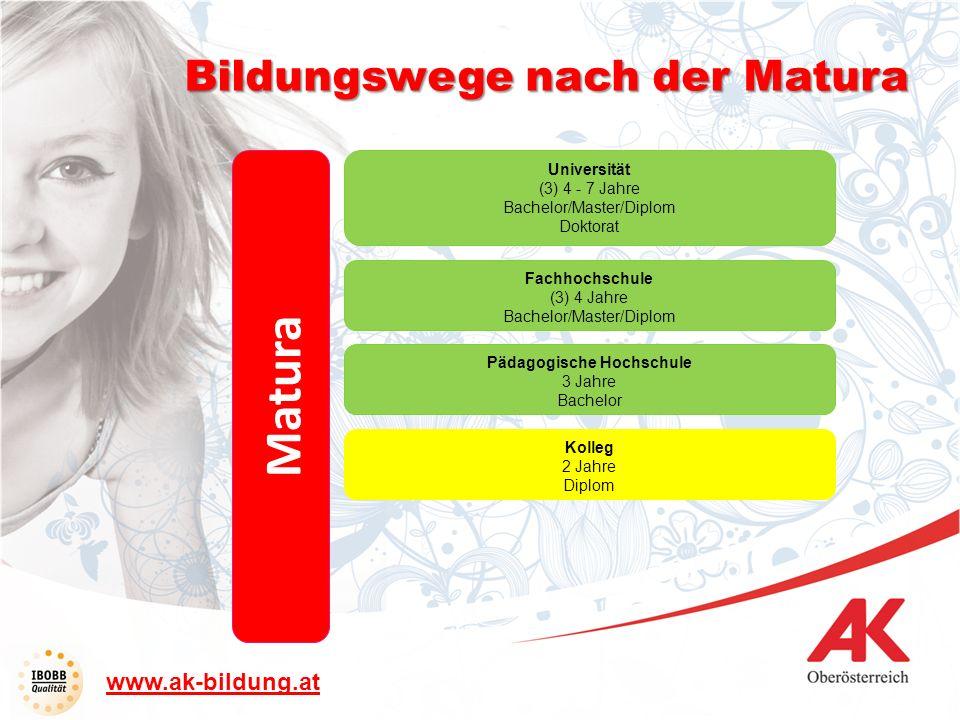 Matura Kolleg 2 Jahre Diplom Pädagogische Hochschule 3 Jahre Bachelor Fachhochschule (3) 4 Jahre Bachelor/Master/Diplom Universität (3) 4 - 7 Jahre Ba