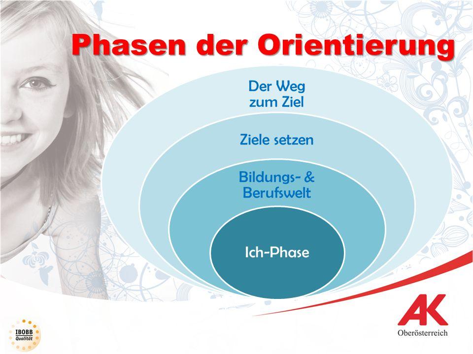 Phasen der Orientierung Der Weg zum Ziel Ziele setzen Bildungs- & Berufswelt Ich-Phase