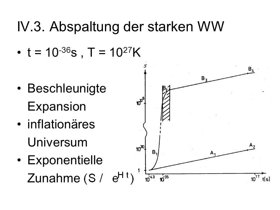 IV.3. Abspaltung der starken WW t = 10 -36 s, T = 10 27 K Beschleunigte Expansion inflationäres Universum Exponentielle Zunahme