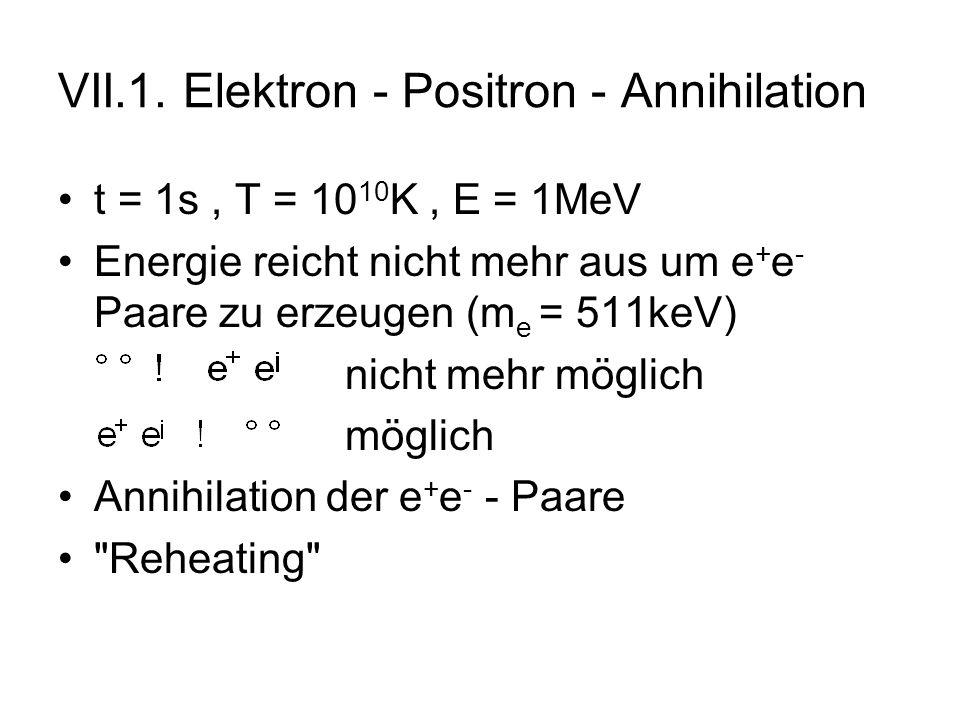 VII.1. Elektron - Positron - Annihilation t = 1s, T = 10 10 K, E = 1MeV Energie reicht nicht mehr aus um e + e - Paare zu erzeugen (m e = 511keV) nich