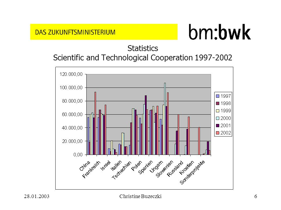 28.01.2003Christine Buzeczki6 Statistics Scientific and Technological Cooperation 1997-2002
