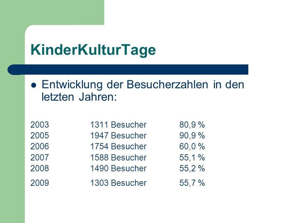 Entwicklung der Besucherzahlen in den letzten Jahren: 20031311 Besucher80,9 % 20051947 Besucher90,9 % 20061754 Besucher60,0 % 20071588 Besucher55,1 %