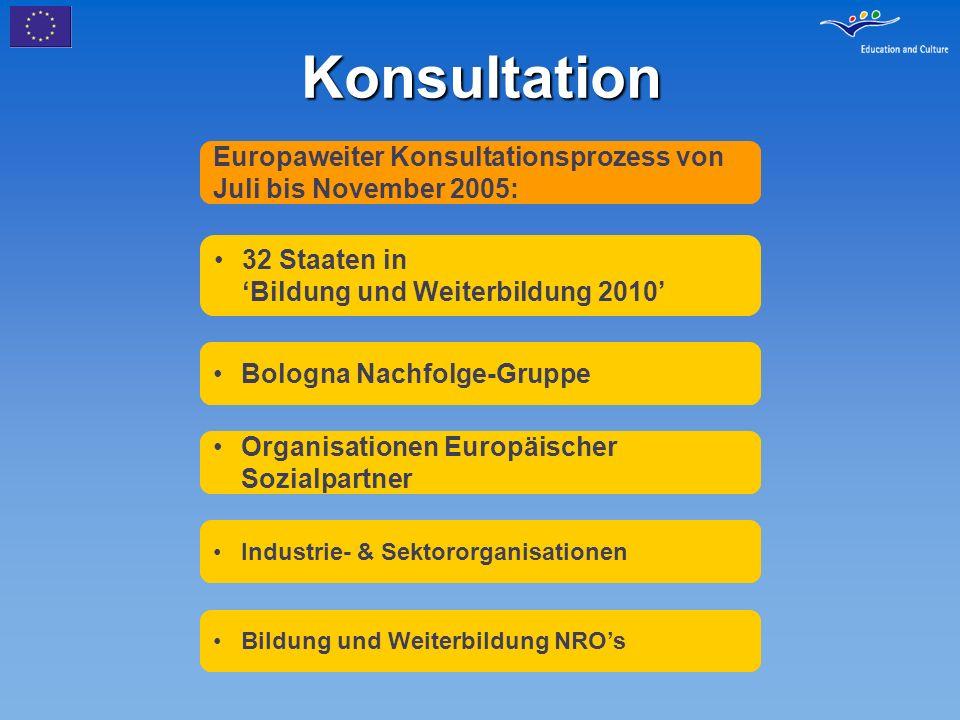 Konsultation Europaweiter Konsultationsprozess von Juli bis November 2005: 32 Staaten in Bildung und Weiterbildung 2010 Bologna Nachfolge-Gruppe Organ