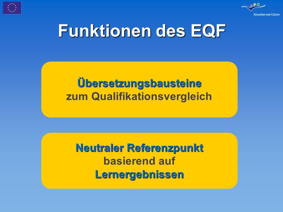 Der EQF Weiterbeförderung der Ergebnisse realer Arbeit Kooperation in der Hochschulbildung (Bologna) Kooperation in beruflicher Aus- und Weiterbildung (Kopenhagen) EQF baut auf und integriert Ergebnisse von Bologna und Kopenhagen