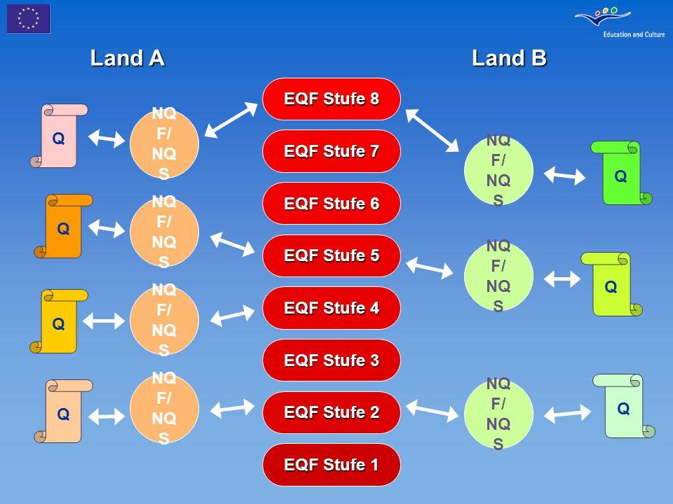 Konsultationsergebnisse Breite Zustimmung, dass EQF notwendig und relevant istBreite Zustimmung, dass EQF notwendig und relevant ist EQF Implementierung muss freiwillig sein; er darf nicht mit gesetzlichen Verpflichtungen für Mitgliedsstaaten und Sektoren verbunden seinEQF Implementierung muss freiwillig sein; er darf nicht mit gesetzlichen Verpflichtungen für Mitgliedsstaaten und Sektoren verbunden sein Breite Akzeptanz einer 8- stufigen StrukturBreite Akzeptanz einer 8- stufigen Struktur EQF sollte auf Prinzipien der Qualitätssicherung und gegenseitigem Vertrauen basierenEQF sollte auf Prinzipien der Qualitätssicherung und gegenseitigem Vertrauen basieren