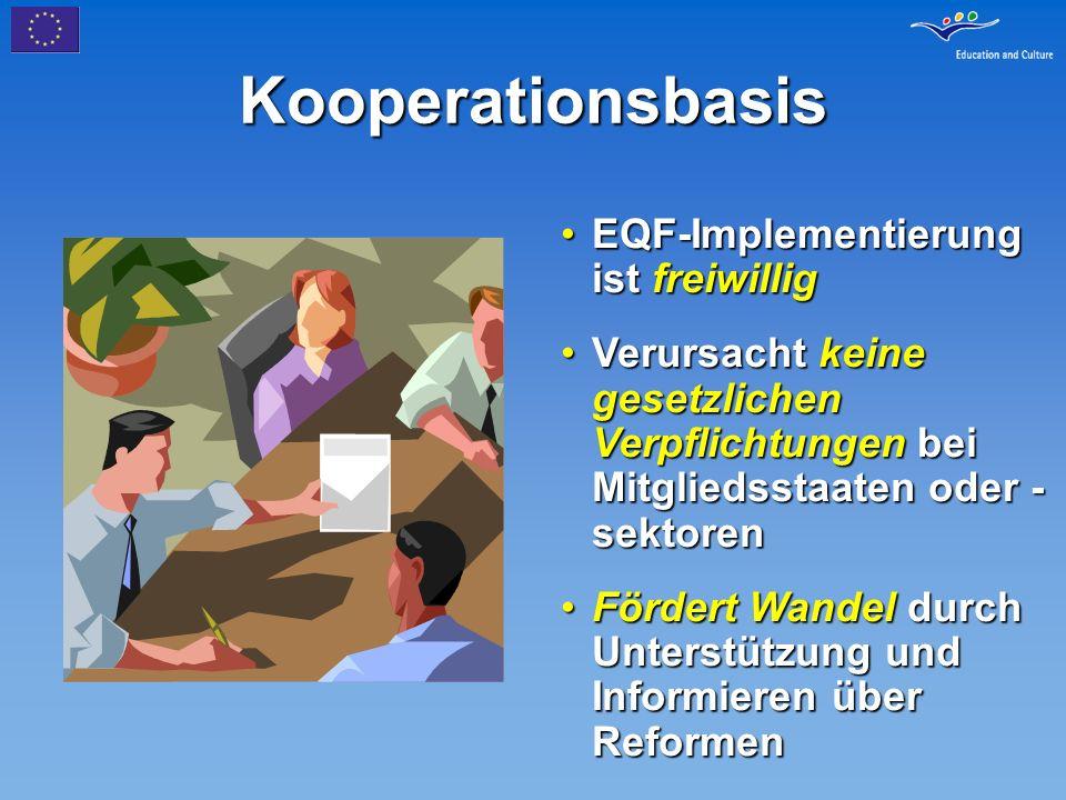 Kooperationsbasis EQF-Implementierung ist freiwilligEQF-Implementierung ist freiwillig Verursacht keine gesetzlichen Verpflichtungen bei Mitgliedsstaa