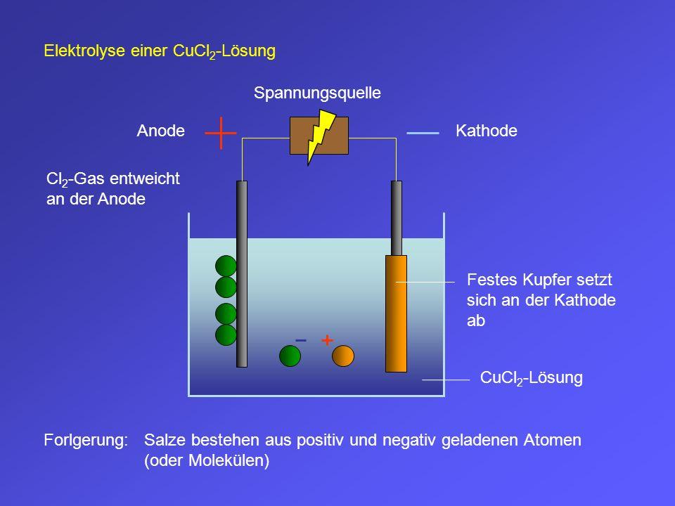 Elektrolyse einer CuCl 2 -Lösung KathodeAnode CuCl 2 -Lösung Spannungsquelle Cl 2 -Gas entweicht an der Anode Festes Kupfer setzt sich an der Kathode