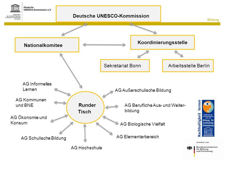 Bildung Deutsche UNESCO-Kommission Arbeitsstelle BerlinSekretariat Bonn Koordinierungsstelle Nationalkomitee Runder Tisch AG Außerschulische Bildung A
