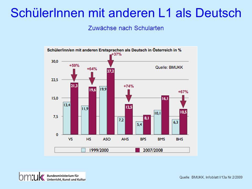 Quelle: BMUKK, Infoblatt I/13a Nr.2/2009 SchülerInnen mit anderen L1 als Deutsch Zuwächse nach Schularten