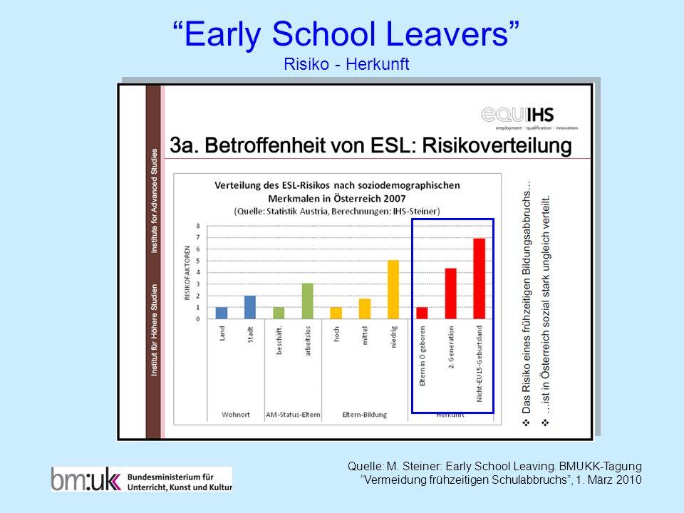 Early School Leavers Risiko - Herkunft Quelle: M. Steiner: Early School Leaving. BMUKK-Tagung Vermeidung frühzeitigen Schulabbruchs, 1. März 2010