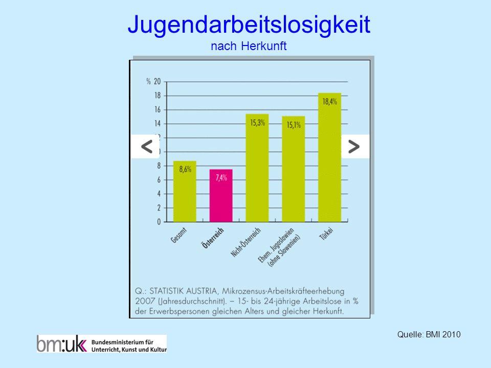 Jugendarbeitslosigkeit nach Herkunft Quelle: BMI 2010
