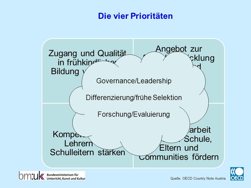 Quelle: OECD Country Note Austria Die vier Prioritäten Zugang und Qualität in frühkindlicher Bildung verbessern Angebot zur Sprachentwicklung stärken