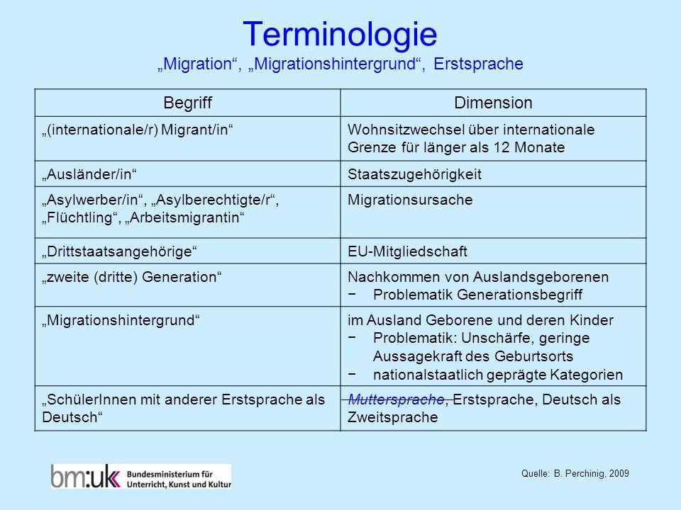 Terminologie Migration, Migrationshintergrund, Erstsprache Quelle: B. Perchinig, 2009 BegriffDimension (internationale/r) Migrant/inWohnsitzwechsel üb