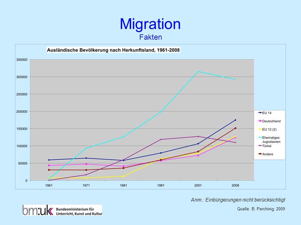 Migration Fakten Quelle: B. Perchinig, 2009 Anm.: Einbürgerungen nicht berücksichtigt