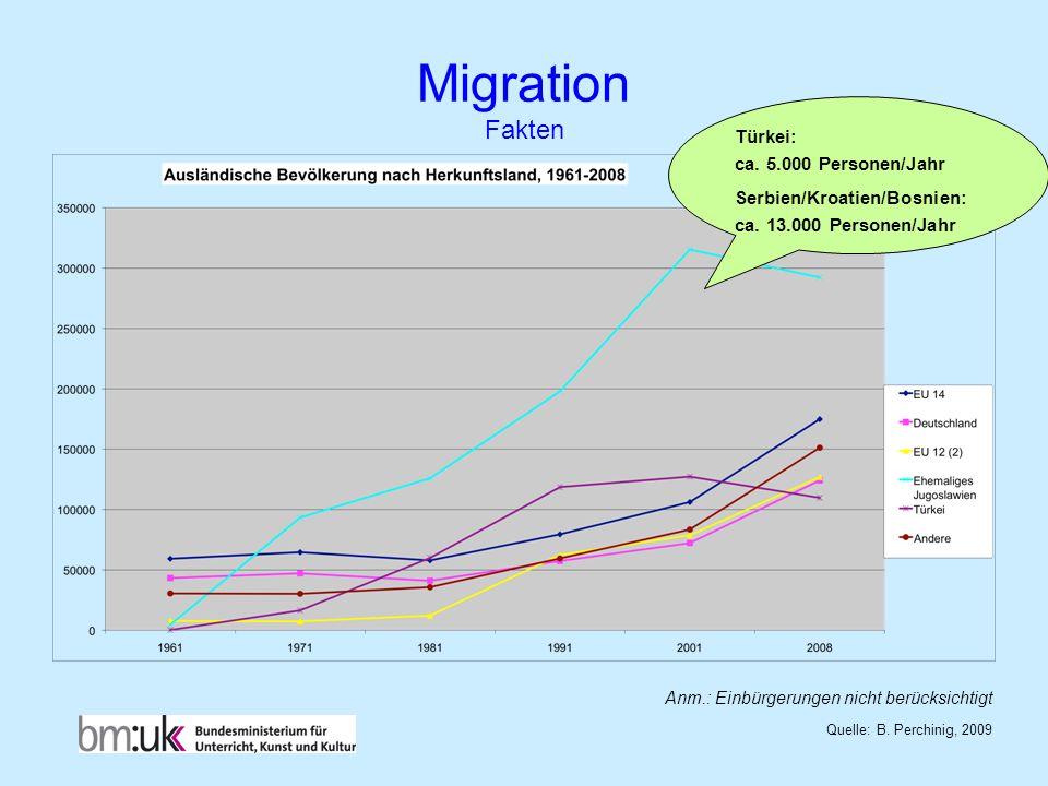 Migration Fakten Quelle: B. Perchinig, 2009 Anm.: Einbürgerungen nicht berücksichtigt Türkei: ca. 5.000 Personen/Jahr Serbien/Kroatien/Bosnien: ca. 13