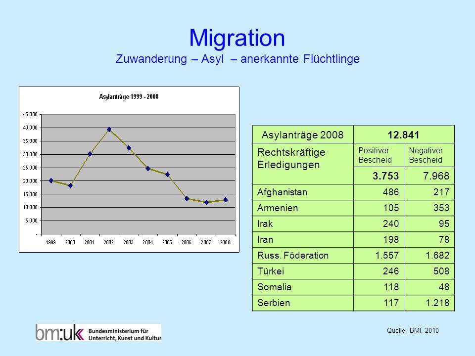 Migration Zuwanderung – Asyl – anerkannte Flüchtlinge Quelle: BMI, 2010 Asylanträge 200812.841 Rechtskräftige Erledigungen Positiver Bescheid Negative