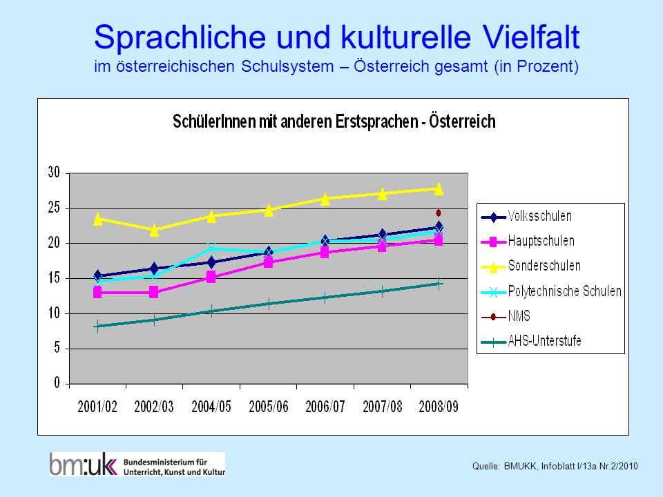 Sprachliche und kulturelle Vielfalt im österreichischen Schulsystem – Österreich gesamt (in Prozent) Quelle: BMUKK, Infoblatt I/13a Nr.2/2010