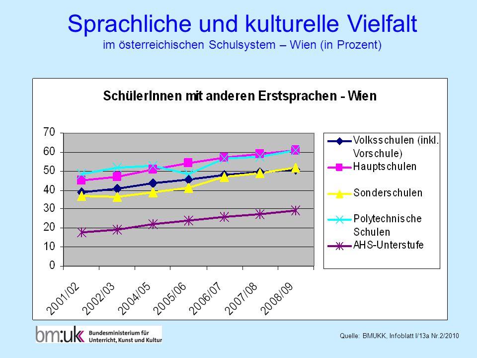Sprachliche und kulturelle Vielfalt im österreichischen Schulsystem – Wien (in Prozent) Quelle: BMUKK, Infoblatt I/13a Nr.2/2010